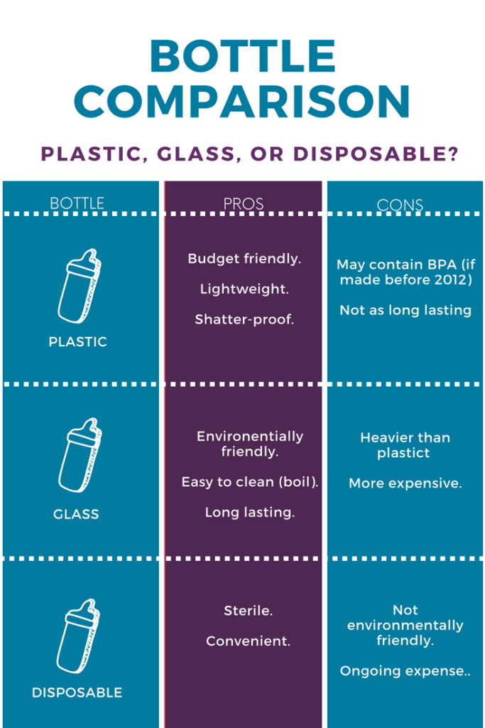 Plastic, disposable, or glass bottles_ A comparison chart.